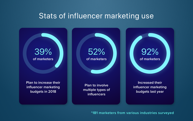 Influencer marketing trends: why it is important for your app promotion
