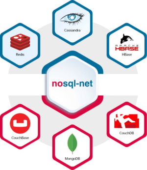 NoSQL Database Development Services | Hire NoSQL Database Developers  Arka Softwares offers NoSQ ...