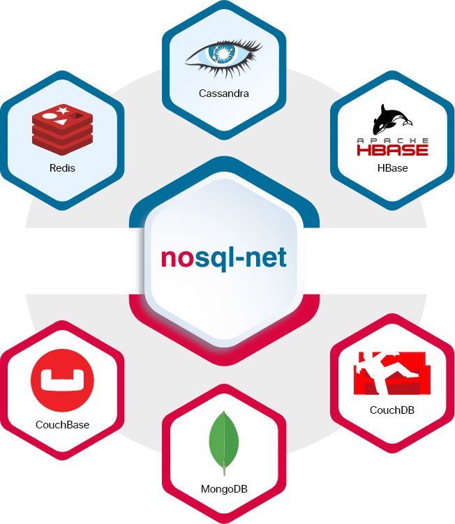 NoSQL Database Development Services   Hire NoSQL Database Developers  Arka Softwares offers NoSQ ...