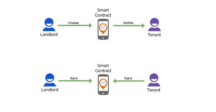 Smart contract blockchain company in Cambridge Canada – Codezeros  Codezeros is a Smart Co ...
