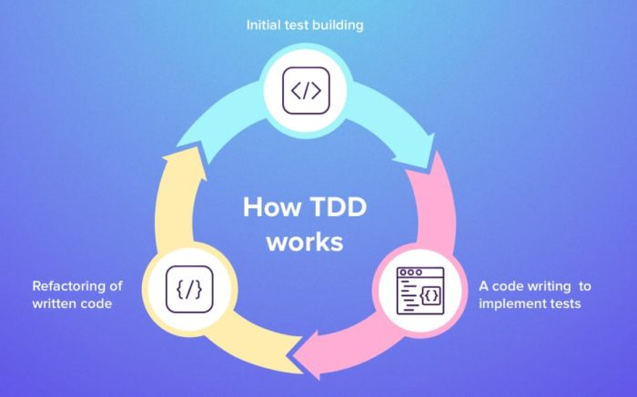 Test Driven Development Method And How To Use It – DEV