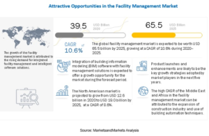 Digital Transformation in Facility Management: When Automation Is Inevitable