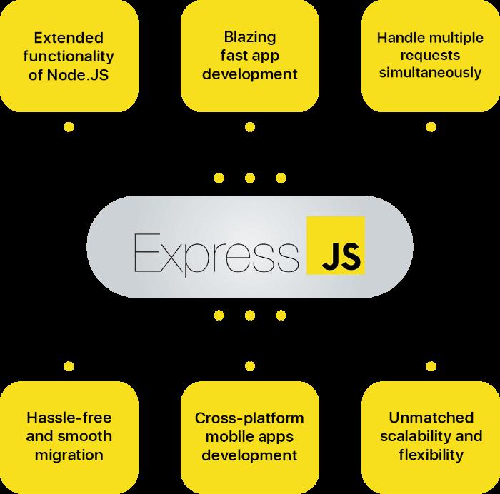 EXPRESS JS Development Services | Hire EXPRESS JS Database Developers  Top Express.JS company th ...
