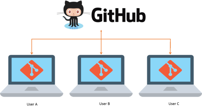 GITHUB – Version Control System & its various plugin/solutions