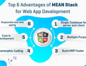 MEAN is a free and open-source JavaScript software stack for building dynamic web sites and web  ...