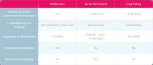 WebRTC vs WebSockets Tutorial — Web Real-Time Communication