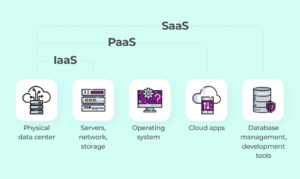 How to Create a Cloud Based App and Make no Mistakes
