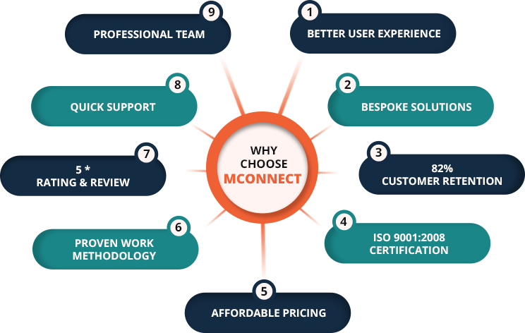 Magento Upgrade Service – Latest Magento Version Upgrade