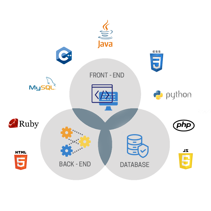 Why is Full Stack Development Becoming so Popular?   Let's figure out some of the facets o ...
