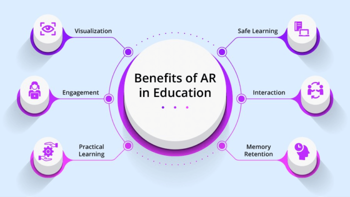 Augmented Reality in Education: The Smart Way of Learning & Fun  The blog covers the followi ...