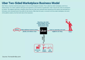 How Uber works and makes Money: Business and revenue model of Uber   Looking for Uber-like app d ...