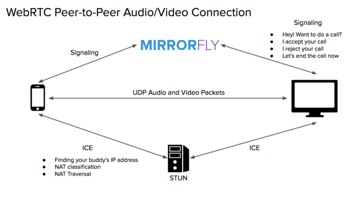 How to Integrate Video Calling API & SDK Into Your Mobile and Web Apps