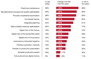 How Custom ERP Development for Manufacturing Can Drive Digital Disruption