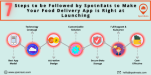 7 Steps to be Followed by SpotnEats to Make Your Food Delivery App is Right at Launching