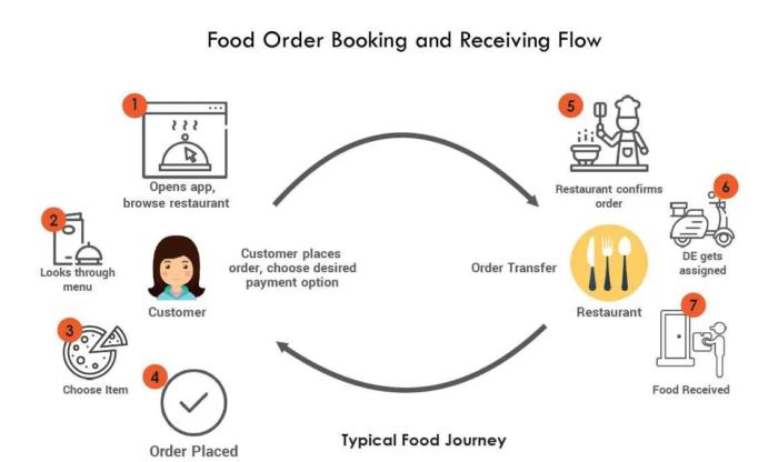 Multi Restaurant Food Delivery Software   Online Food Ordering Software for Restaurant