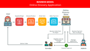 Online Grocery Shopping, Delivery Script   Online Grocery Delivery Platform   Online Grocery Sho ...