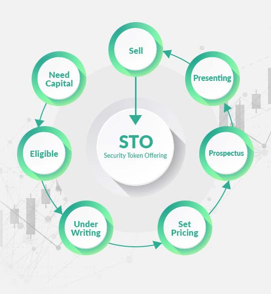 Create a stunning business model like Security Token Offering for fundraise on a blockchain plat ...