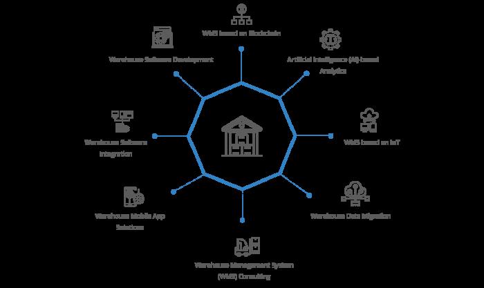 Warehouse Management Development Services | Warehouse Solutions