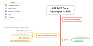 Hire Dot Net Developers and Programmers: Step-by-Step Guide  Hire Dot Net Developers. Guide abou ...