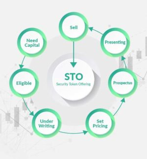 Build a futuristic Security Token Dashboard Development to attract global users  Security token  ...
