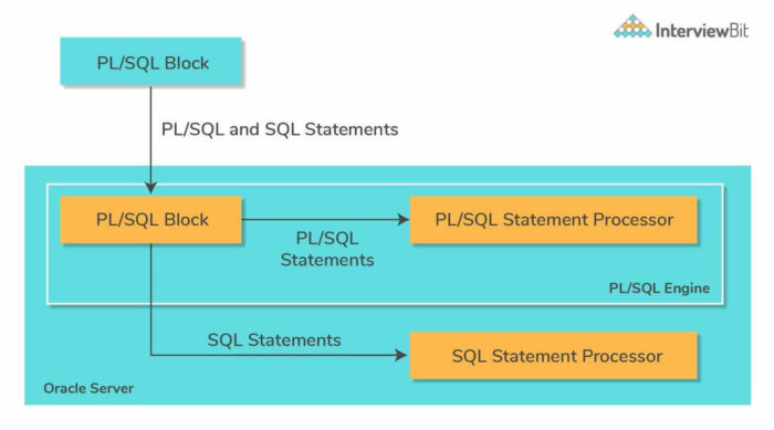 Top PL/SQL Interview Questions (2021)