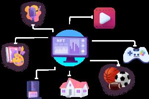 NFT marketplace creation involves blockchain technology association, Building User interfaces wh ...