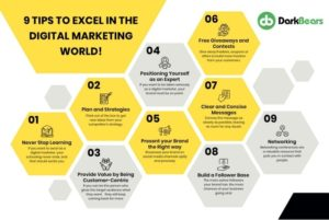 Being from a Digital marketing background, we understand the importance of digital marketing ser ...