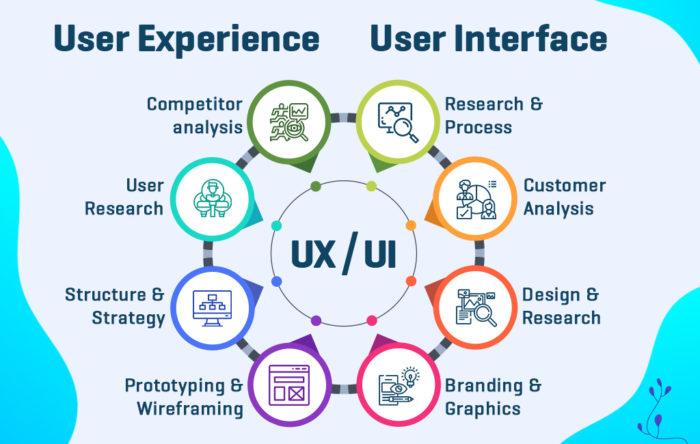 UI/UX Design Company USA   Web & mobile app UI Design Services